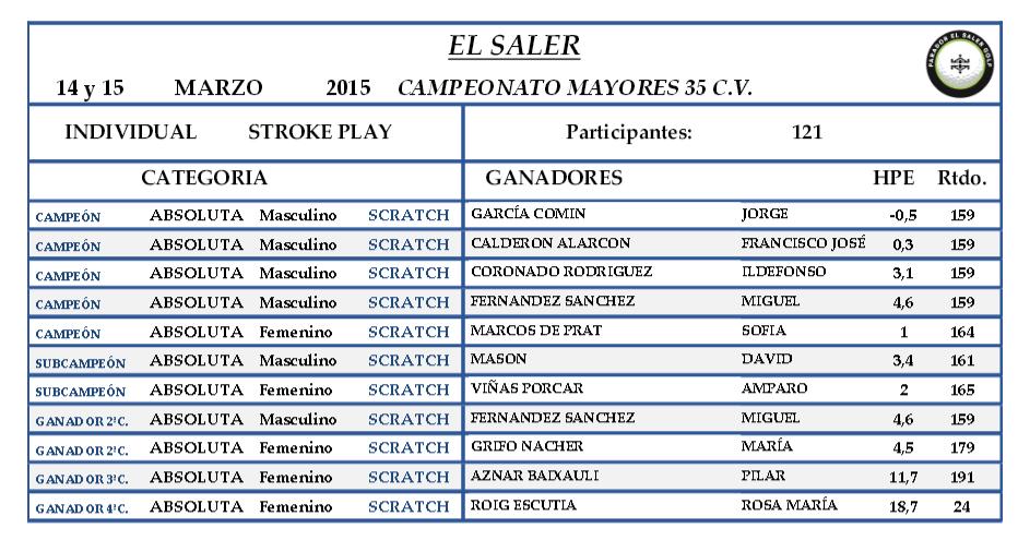 Campeonato Mayores 35 C.V.